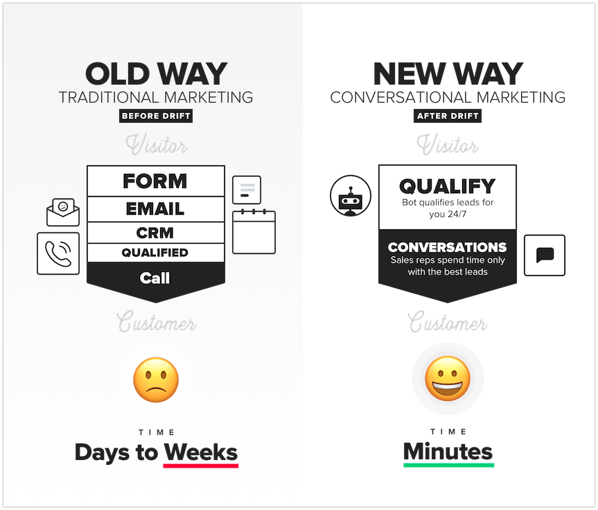 Drift conversation marketing approach