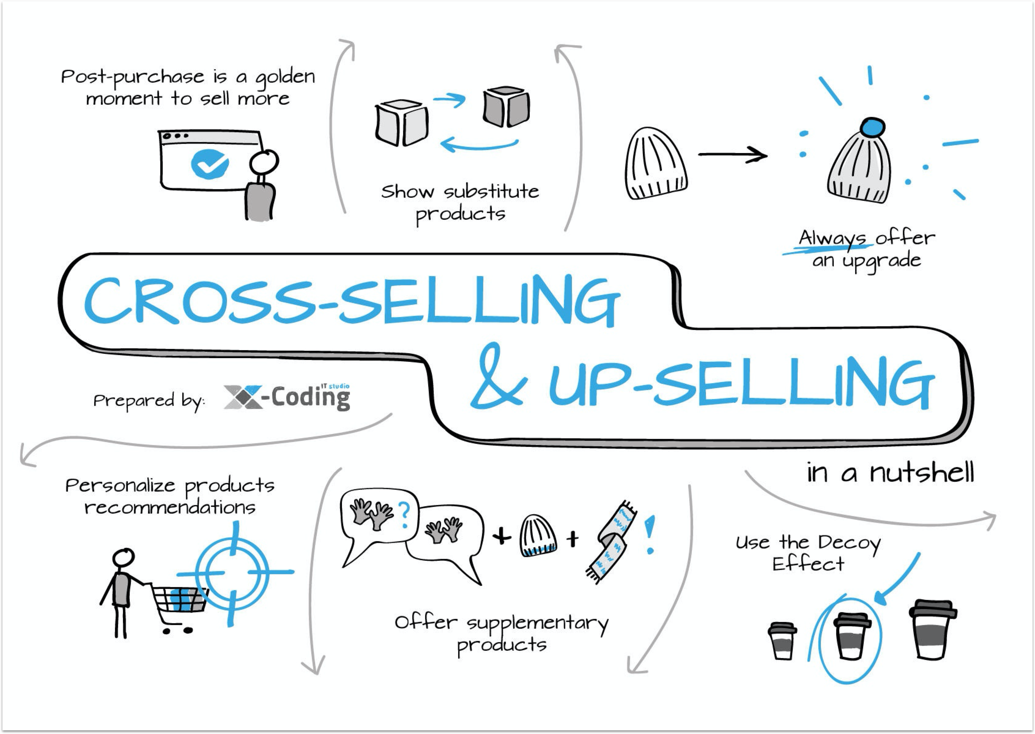 What is cross-selling and upselling?