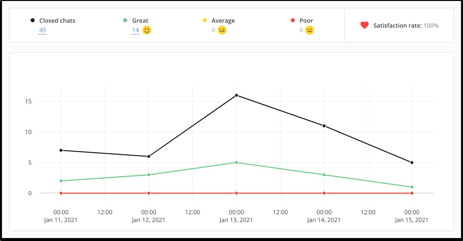 Customer satisfaction KPI