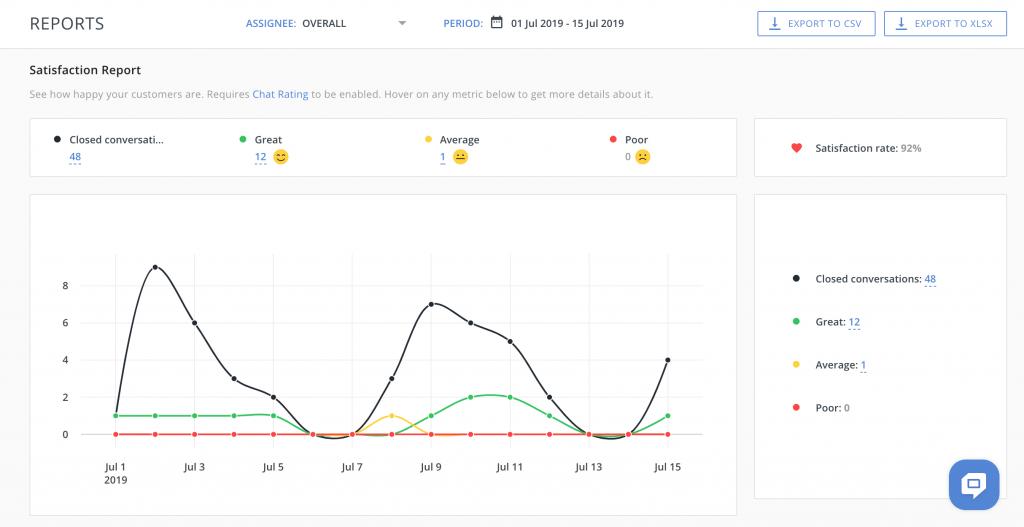 HelpCrunch Customer satisfaction reports
