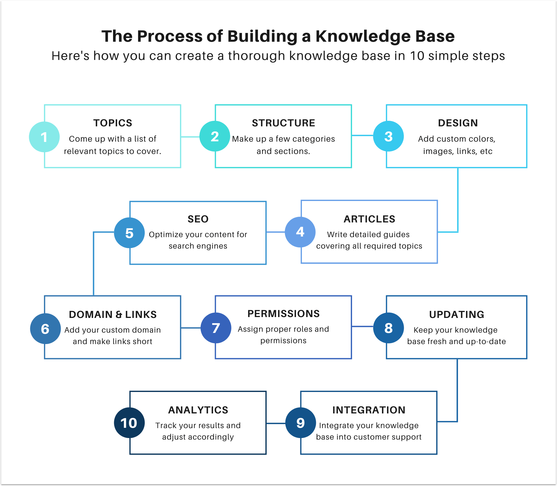 how to create a knowledge base in 10 steps