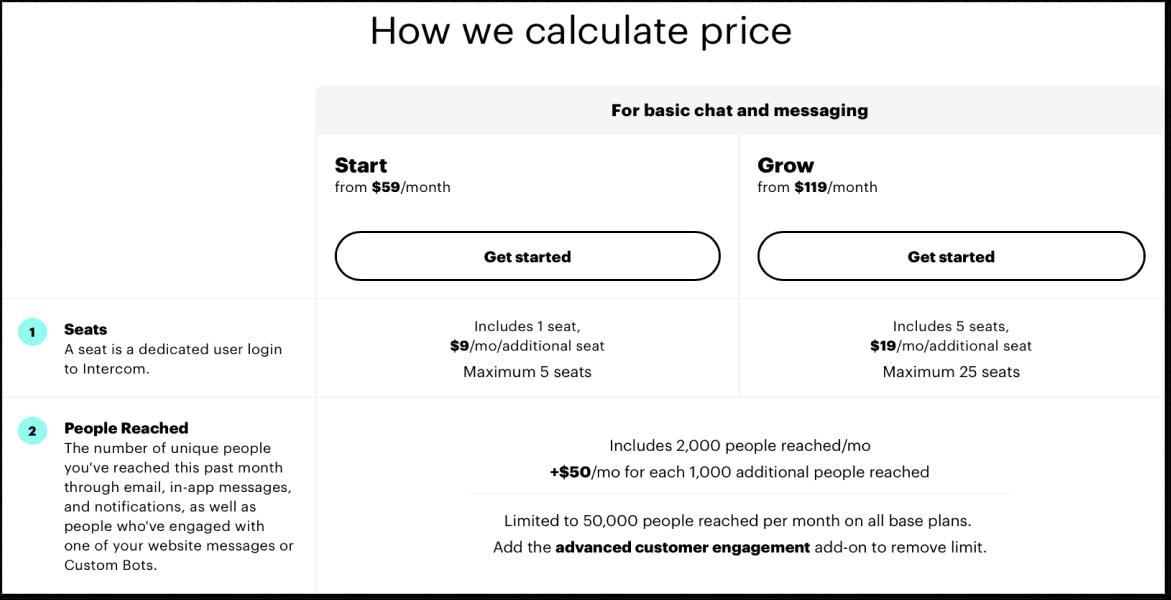How Intercom calculates price