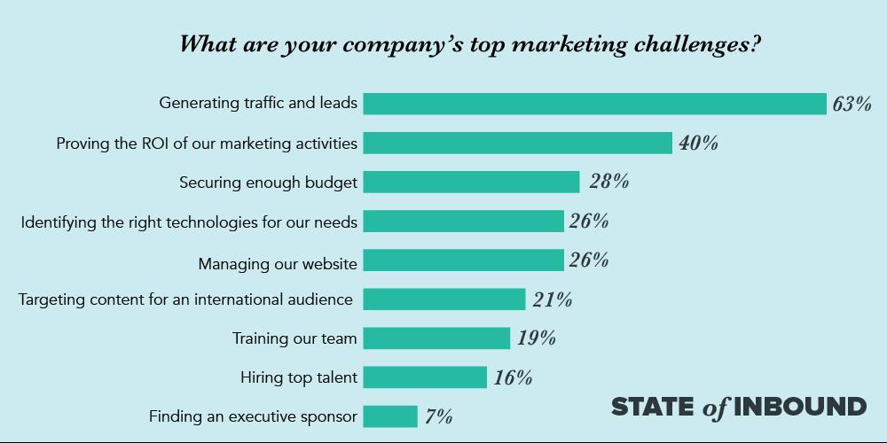 Main marketing challenges chart