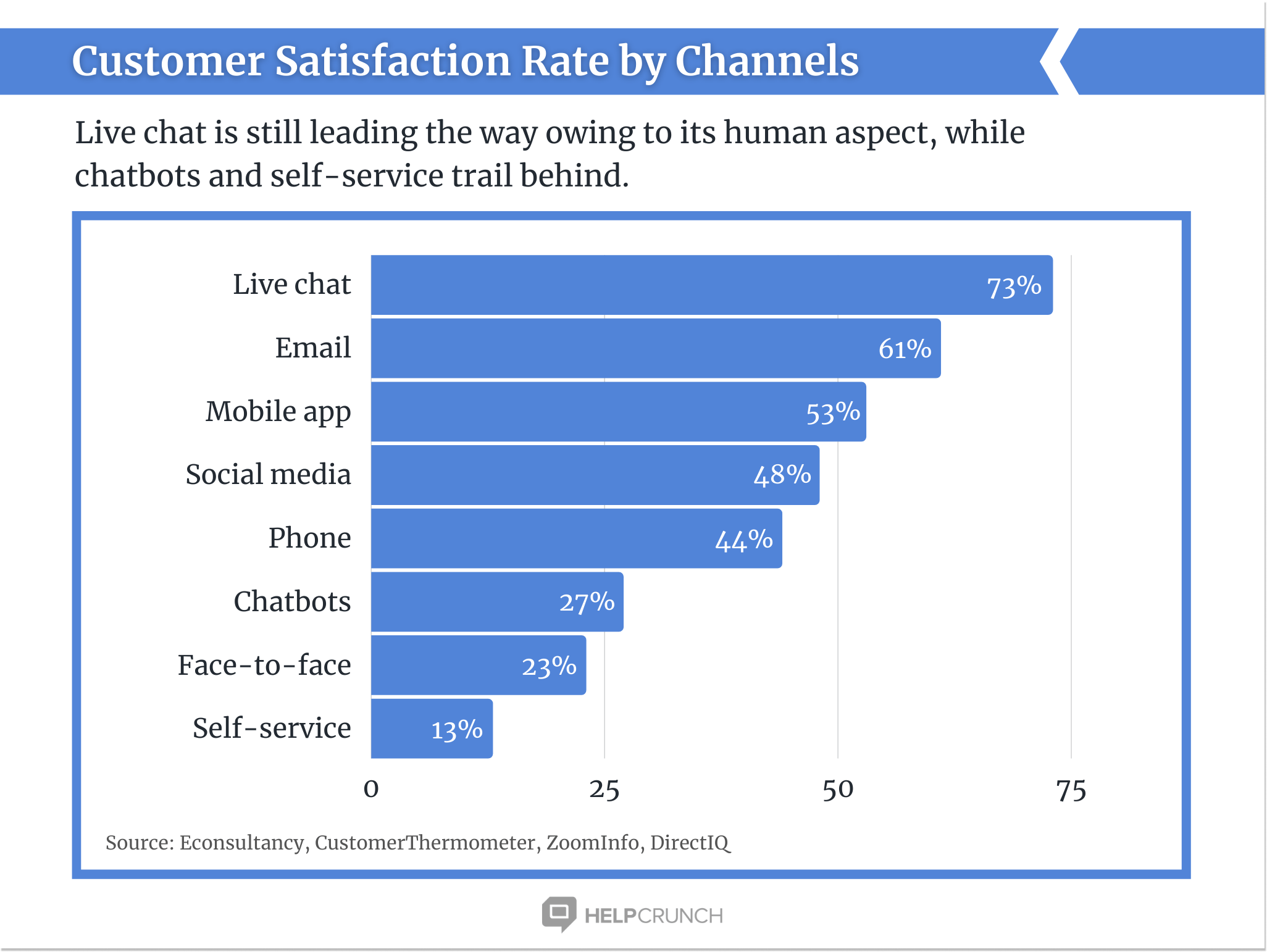 customer satisfaction by HelpCrunch