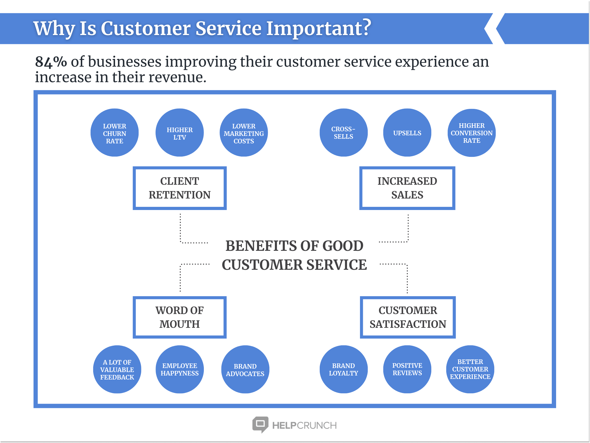 customer service importance by HelpCrunch