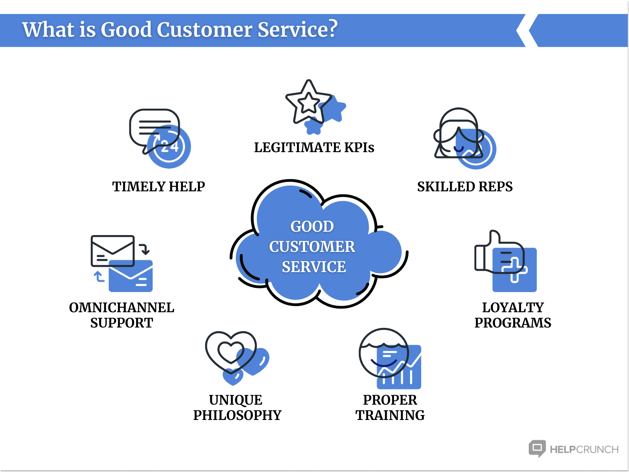 what is good customer service by HelpCrunch