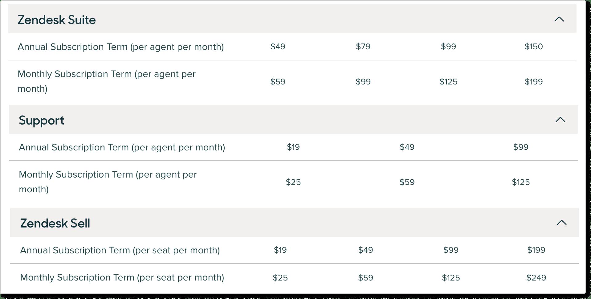 Zendesk pricing plans comparison