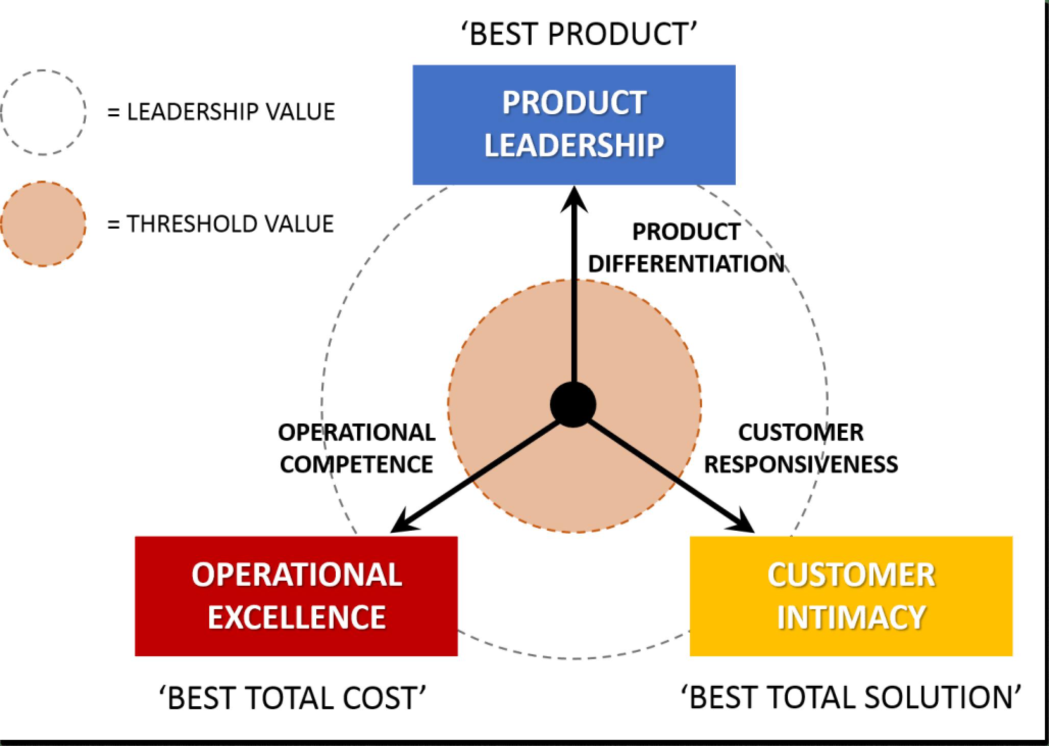 values discipline model