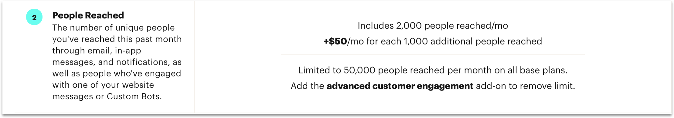 Intercom prices on people reached per month