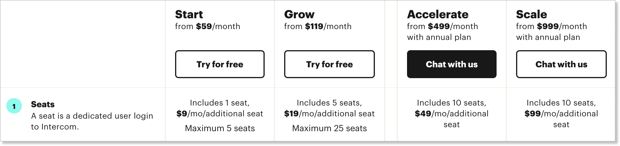 Intercom pricing: charges per seat