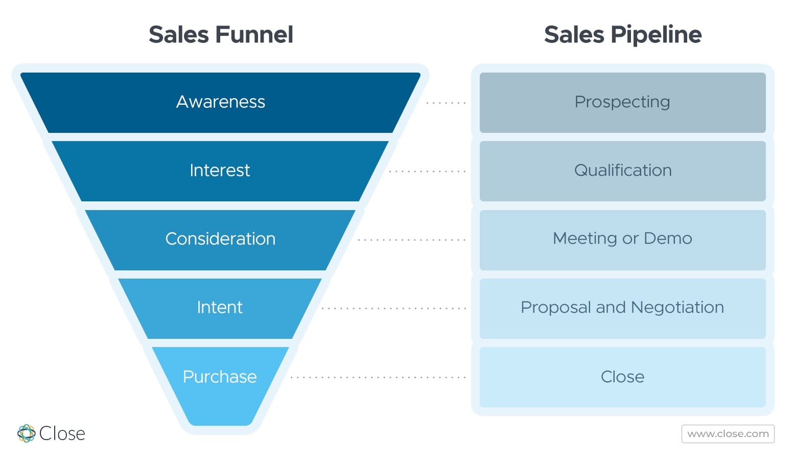 Sales funnel and sales pipeline comparison
