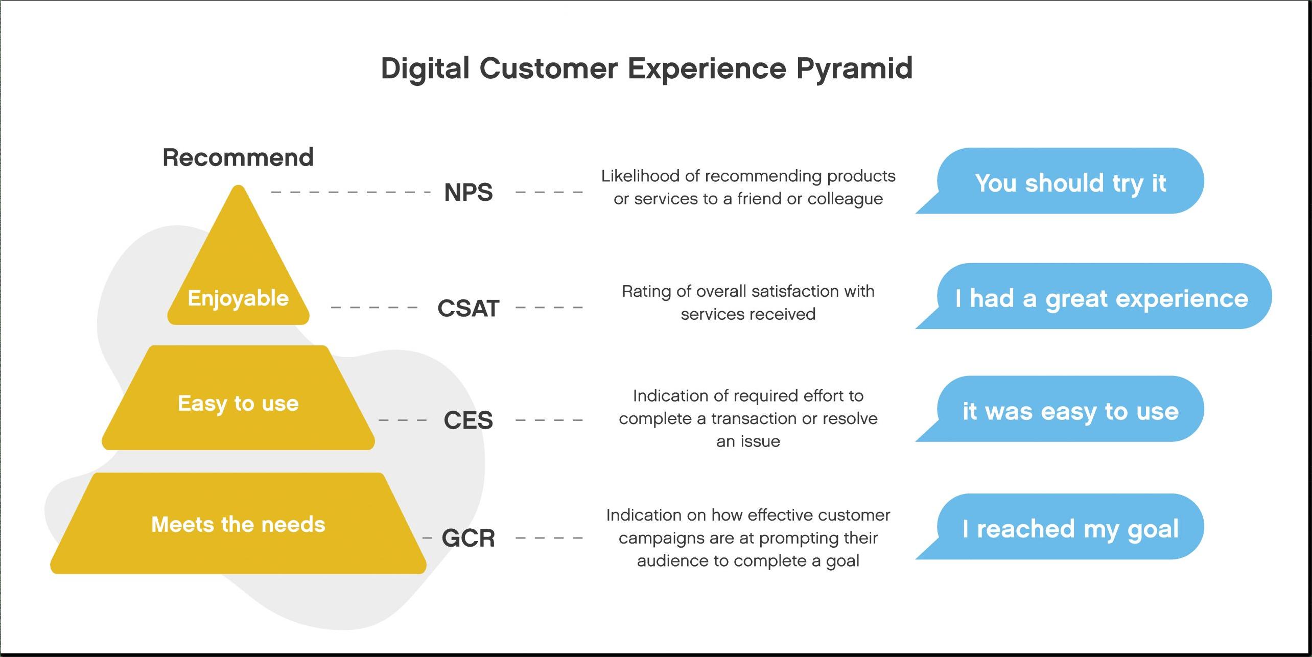 Experience customer service metrics pyramid