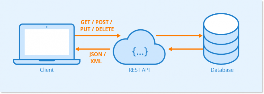 How does live chat REST API work?