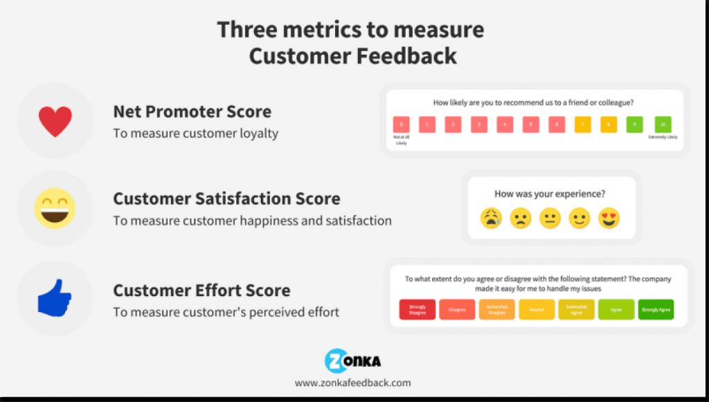 customer feedback metrics