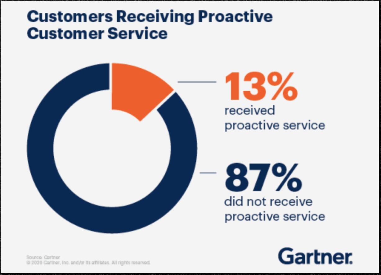 2021 Customer service report by Gartner