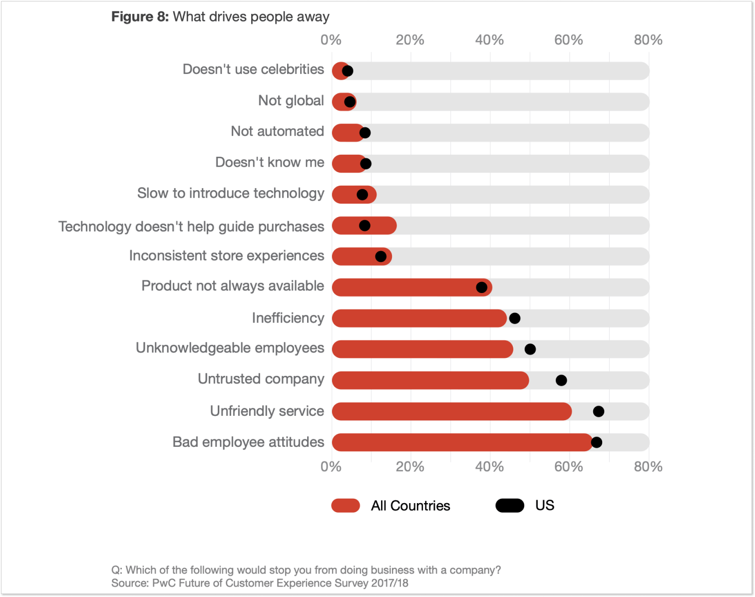 Customer experience survey by PwC