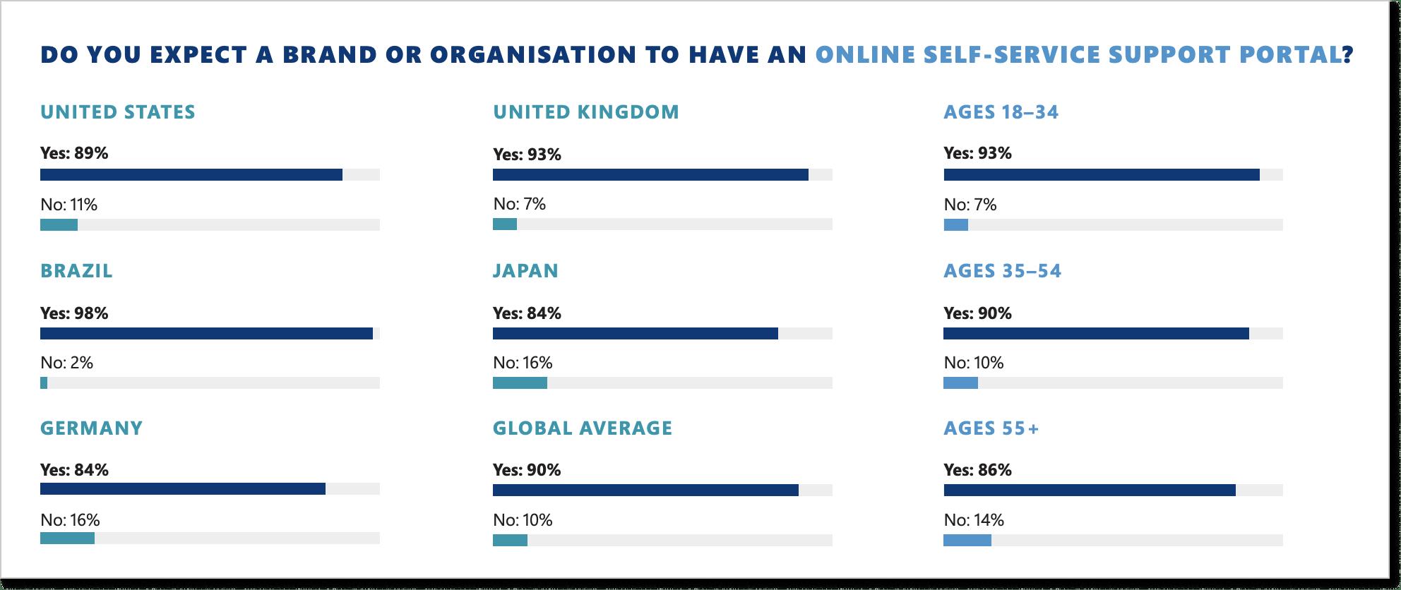 Self-service report by Microsoft