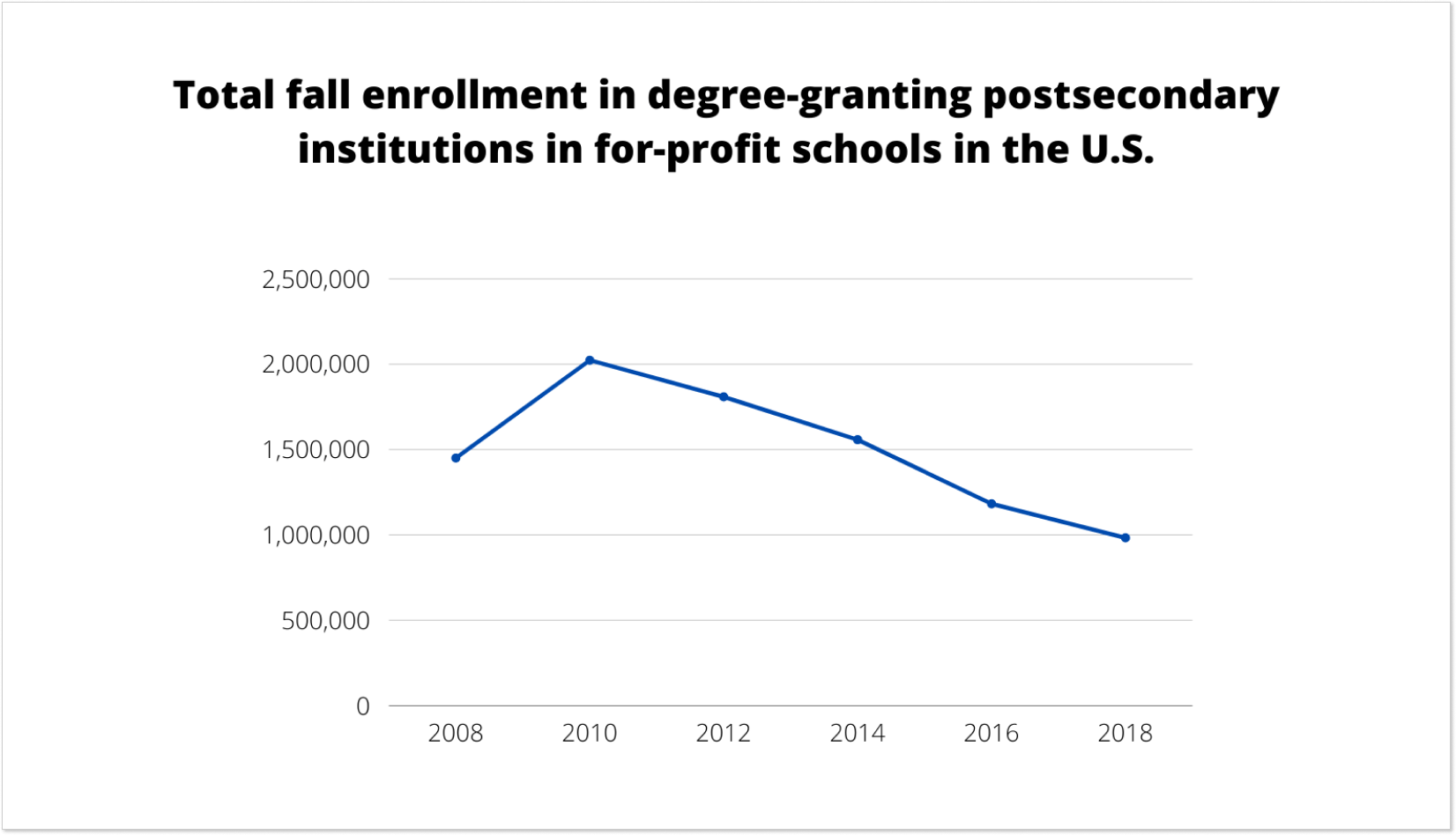 Total fall enrollment in for-profit schools in the U.S.