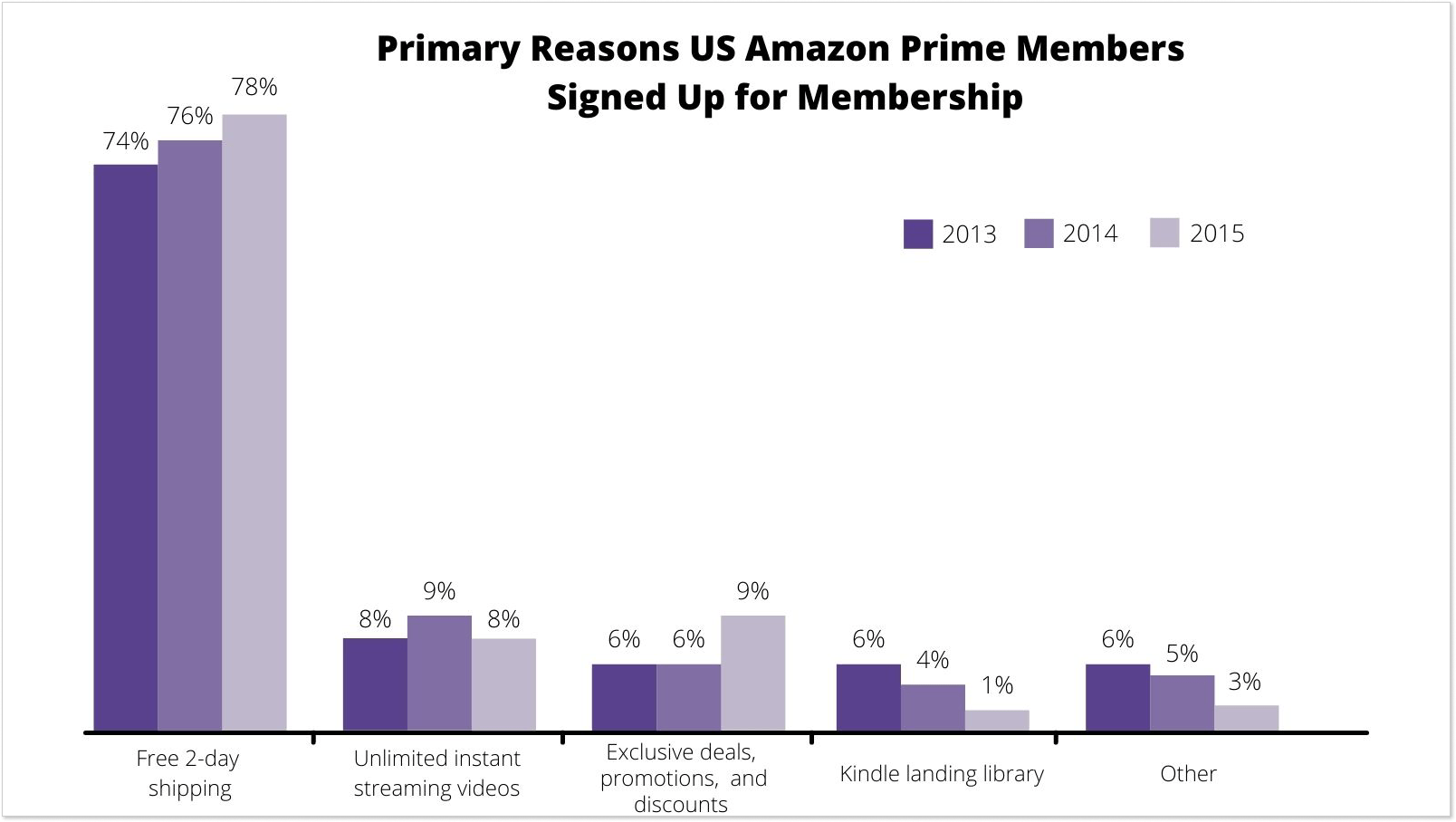 Why Amazon Prime members signed up for membership
