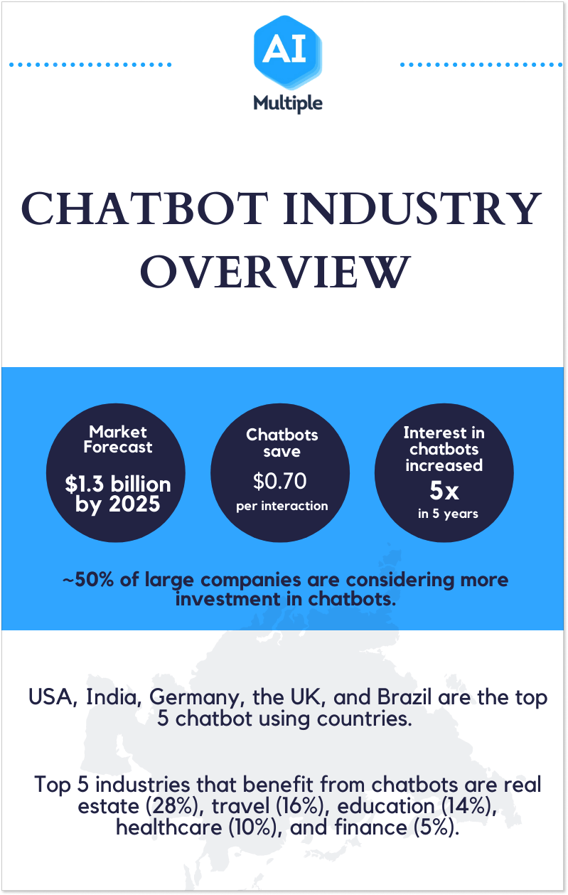 Chatbot industry overview