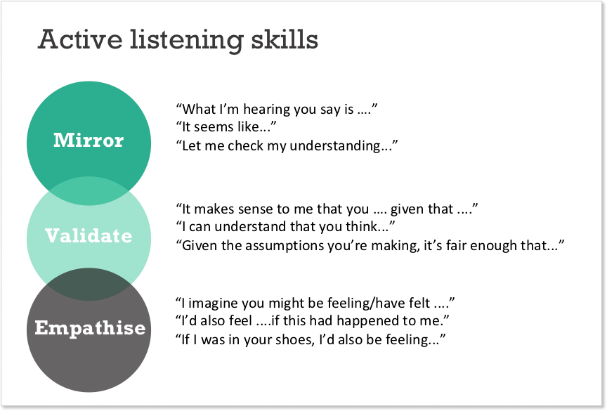 Active listening skills for live chat support