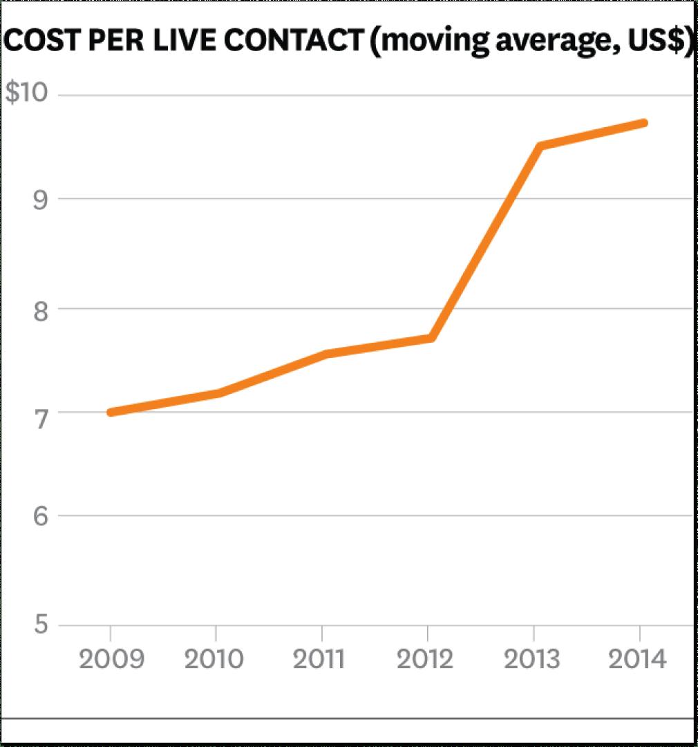 Cost per live contact graph_HBR