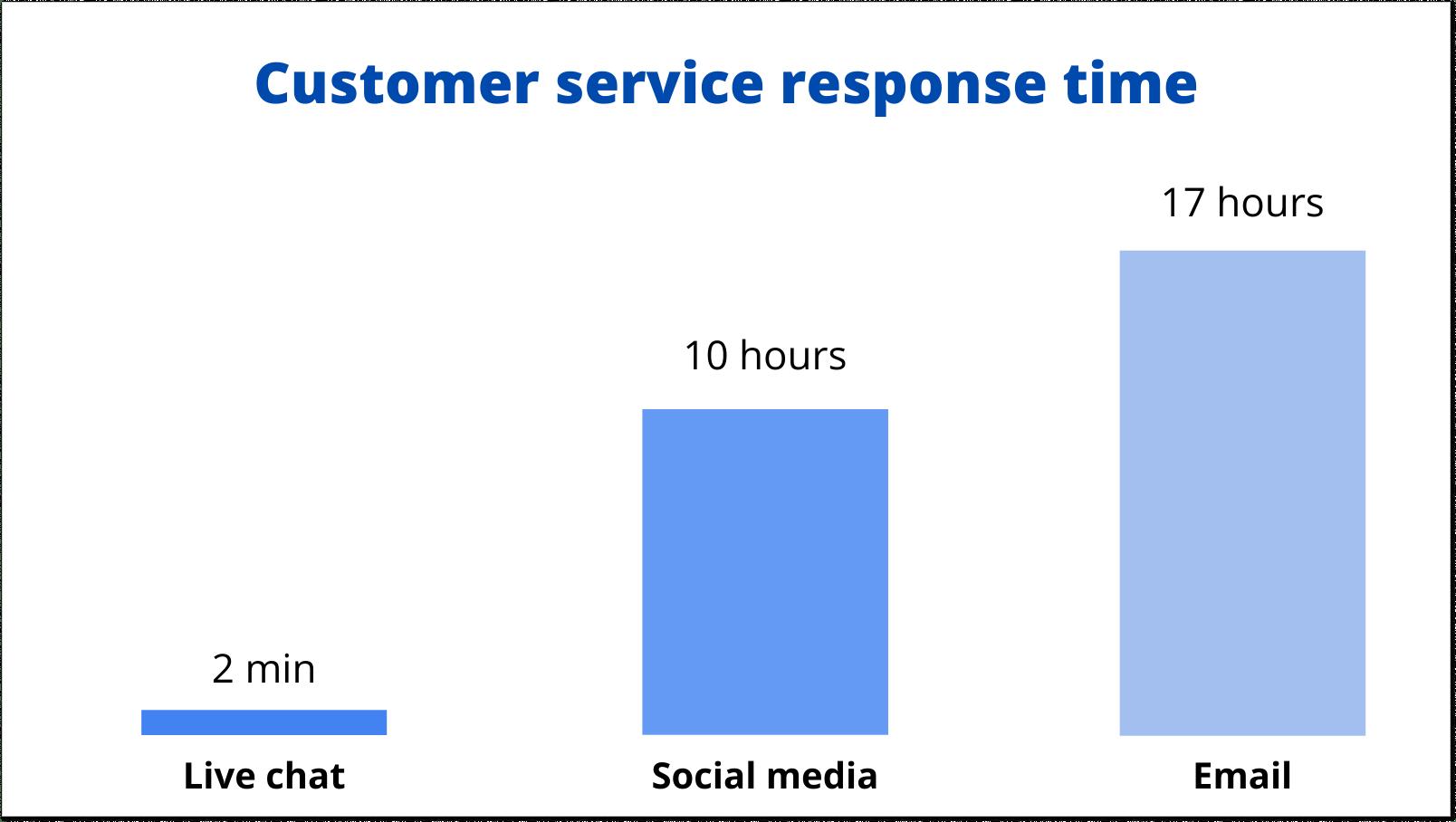 Customer service response time
