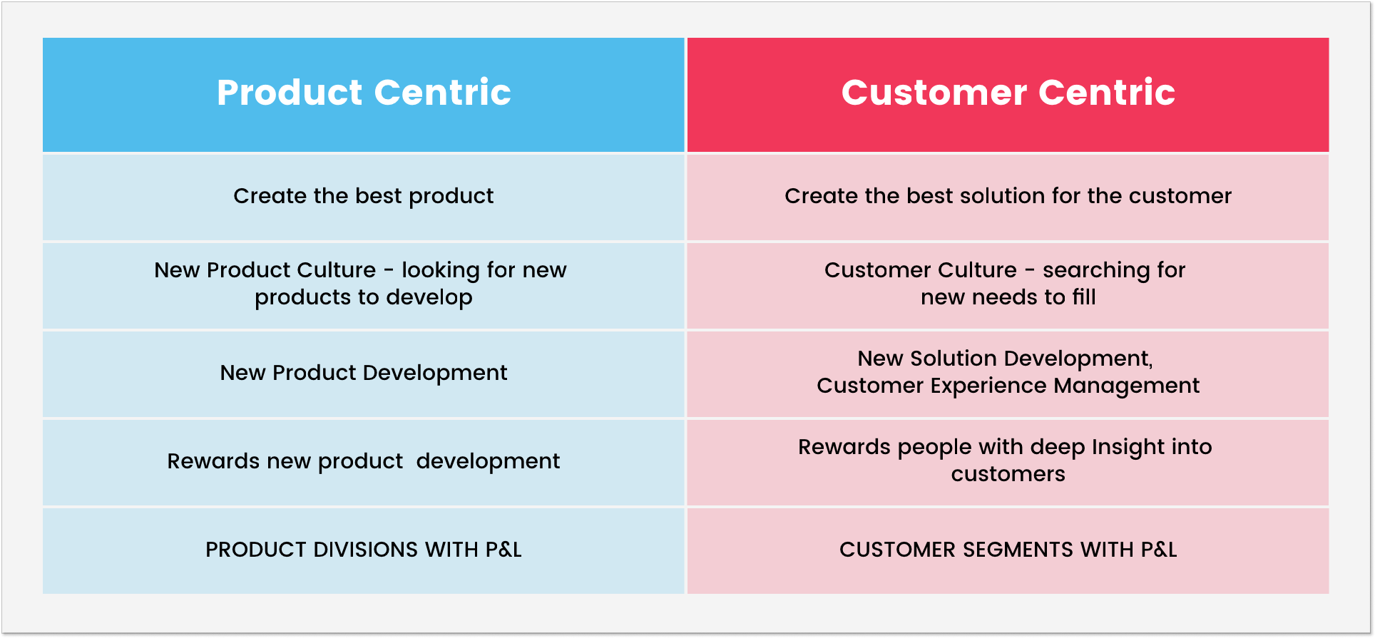 Product-oriented vs customer-centric approach