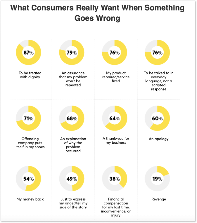 What consumers want when things go wrong. Source: 2017 Customer Rage Study