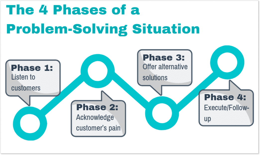 4 steps of problem-solving approach