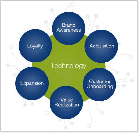 customer success framework