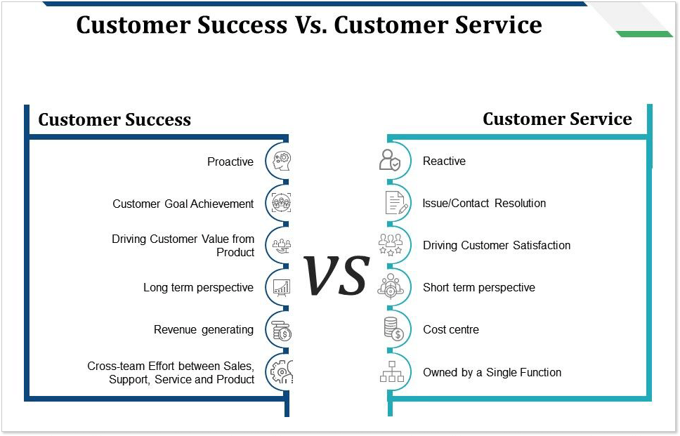 customer success vs customer service