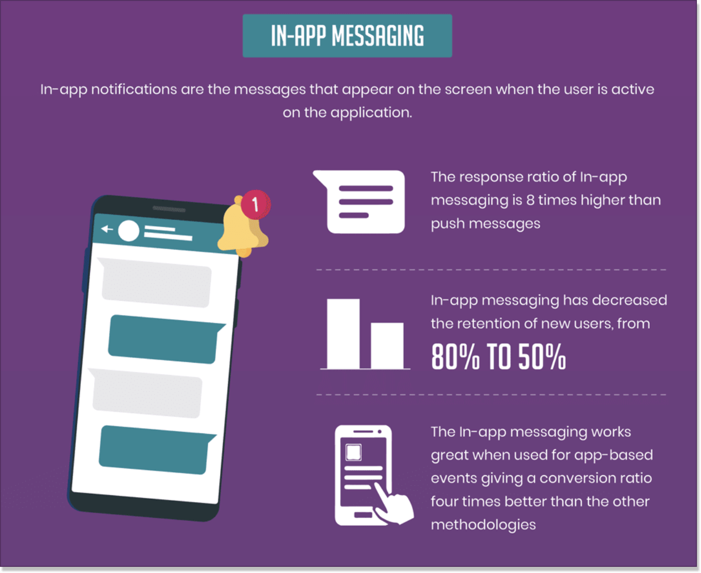 in-messaging stats