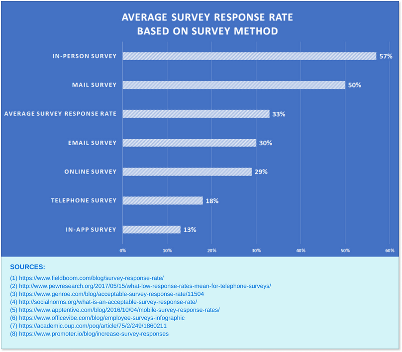 Average survey response rate