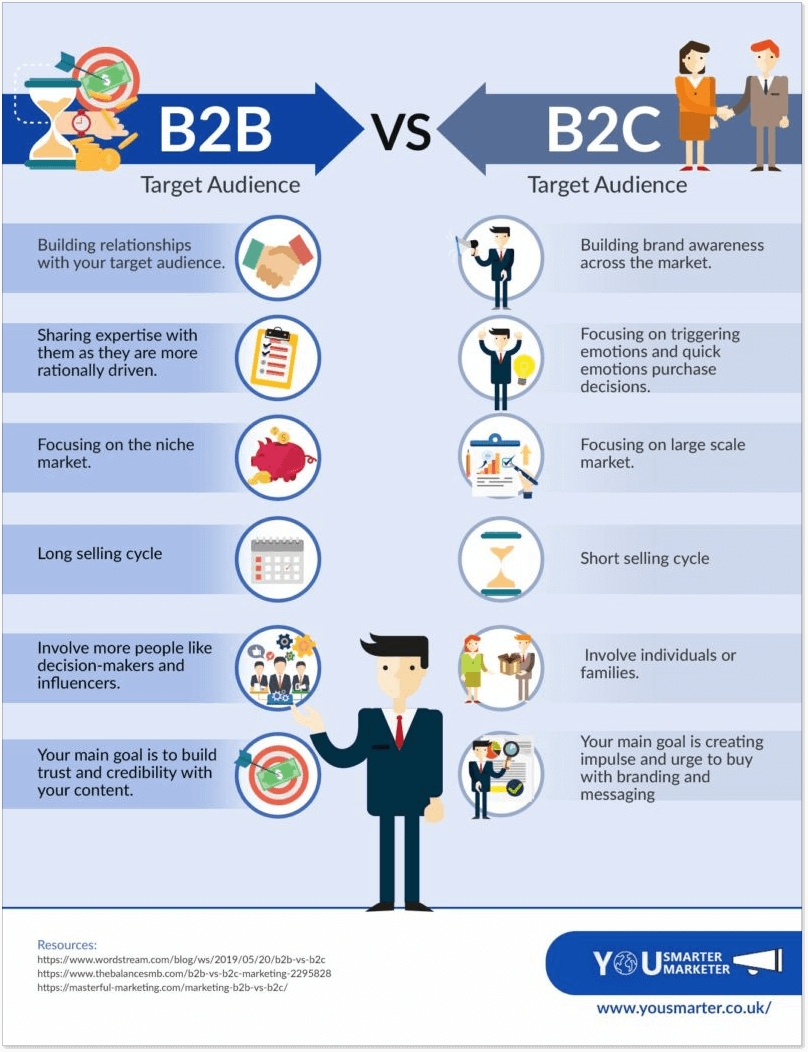 B2B vs B2C infographic