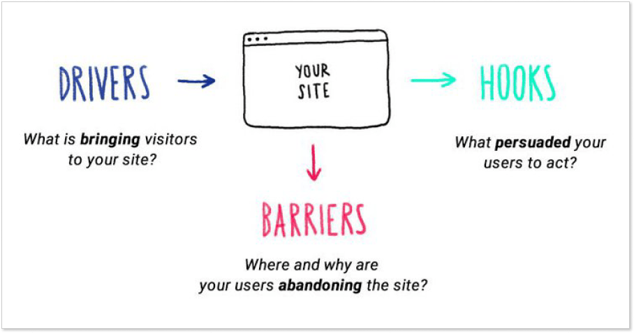 Website analysing stage